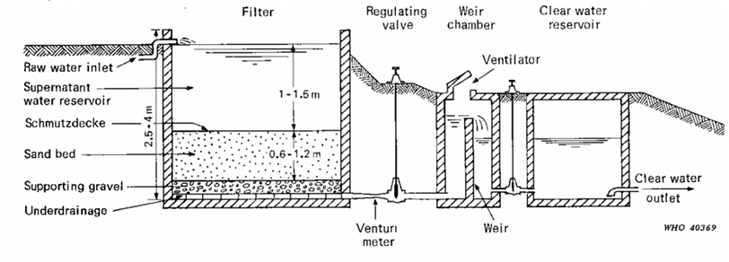 express-drainage-contruction-of-water-filter-media