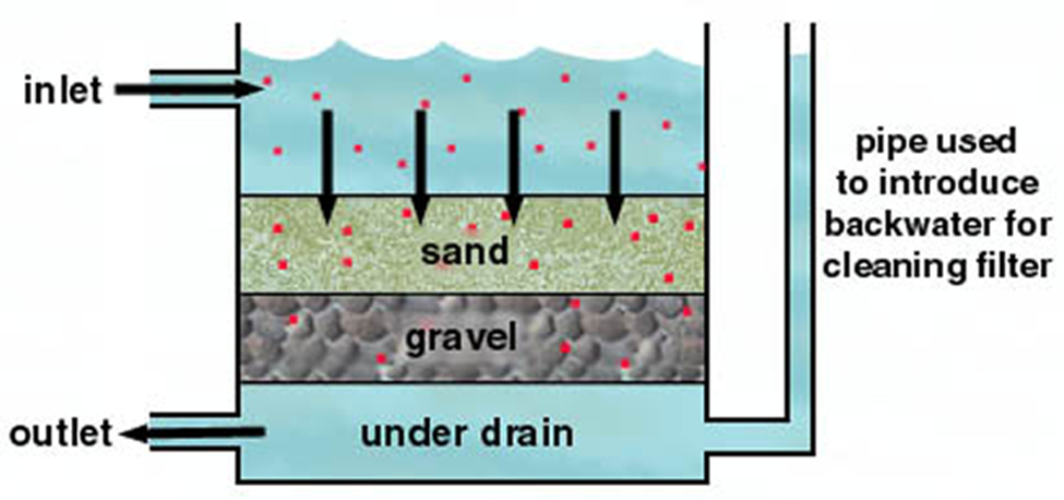 express-drainage-how-water-filter-media-tank-works