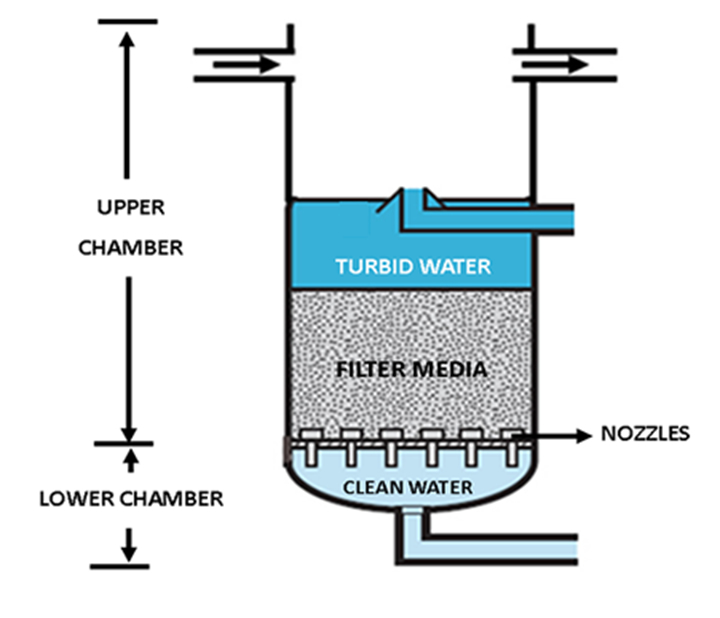 express-drainage-water-filtration-media-tanks-nozzles