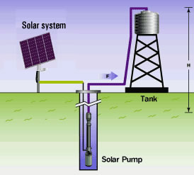 Portable or fix solar water pumping system full kit 2